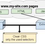 Detecter les CSS inutilises de votre site Web